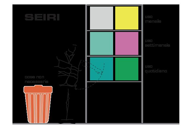 SEIRI-illustrazione