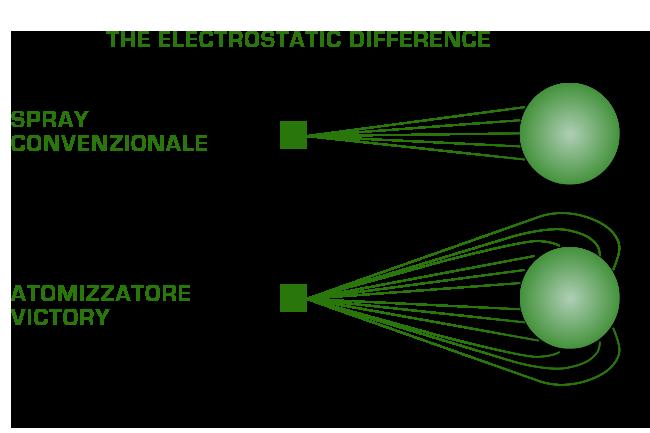 elettrostatica uomo